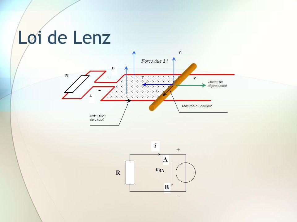 Loi de Lenz B A B + - v orientation du circuit sens réel du courant i F R vitesse de déplacement Force due à i B - A e BA + i R