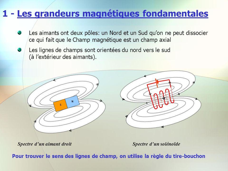 1 - Les grandeurs magnétiques fondamentales Les aimants ont deux pôles: un Nord et un Sud quon ne peut dissocier ce qui fait que le Champ magnétique e