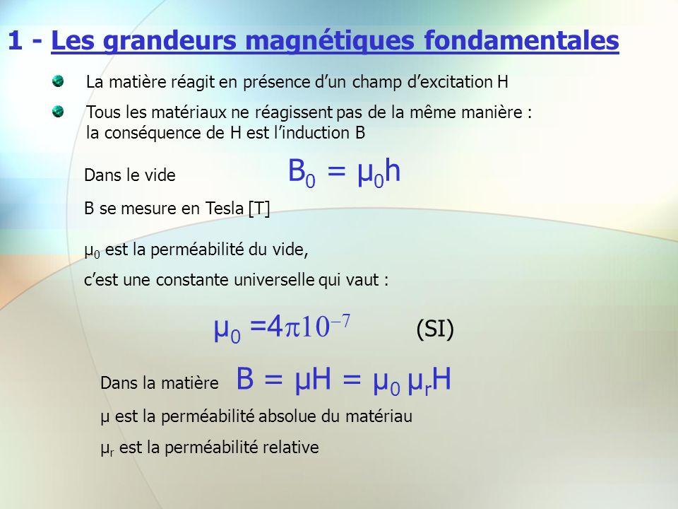 1 - Les grandeurs magnétiques fondamentales La matière réagit en présence dun champ dexcitation H Tous les matériaux ne réagissent pas de la même mani