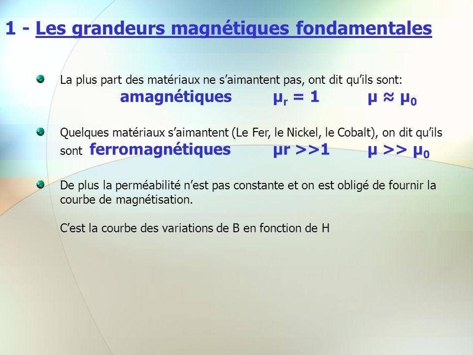 1 - Les grandeurs magnétiques fondamentales La plus part des matériaux ne saimantent pas, ont dit quils sont: amagnétiques µ r = 1µ µ 0 Quelques matér