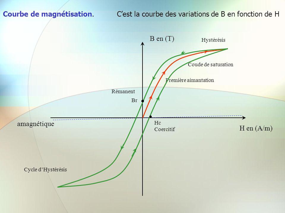 Courbe de magnétisation.Cest la courbe des variations de B en fonction de H H en (A/m) B en (T) amagnétique Première aimantation Coude de saturation H