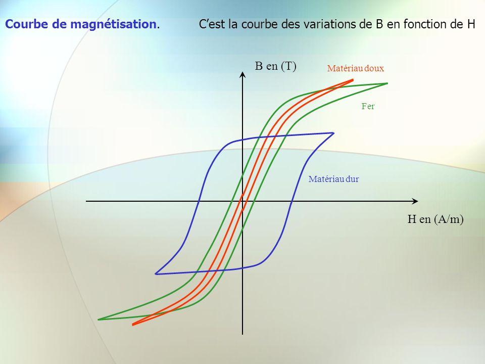 Courbe de magnétisation.Cest la courbe des variations de B en fonction de H H en (A/m) B en (T) Matériau doux Matériau dur Fer