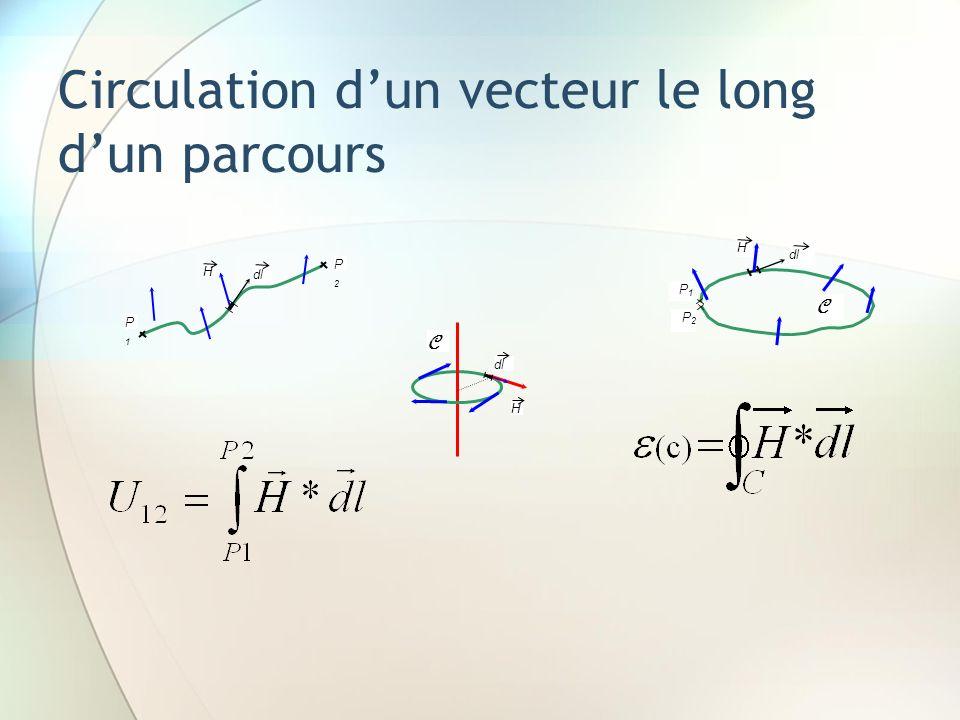 H dl P1P1 P2P2 P1P1 P2P2 C H C H Circulation dun vecteur le long dun parcours