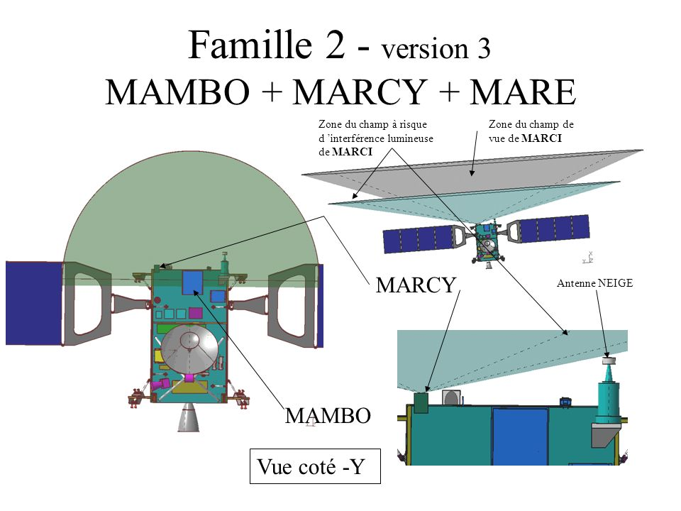 Famille 2 - version 3 MAMBO + MARCY + MARE Vue coté +Y RSC MARE