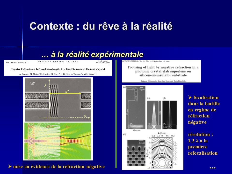 Contexte : du rêve à la réalité … à la réalité expérimentale... mise en évidence de la réfraction négative focalisation dans la lentille en régime de