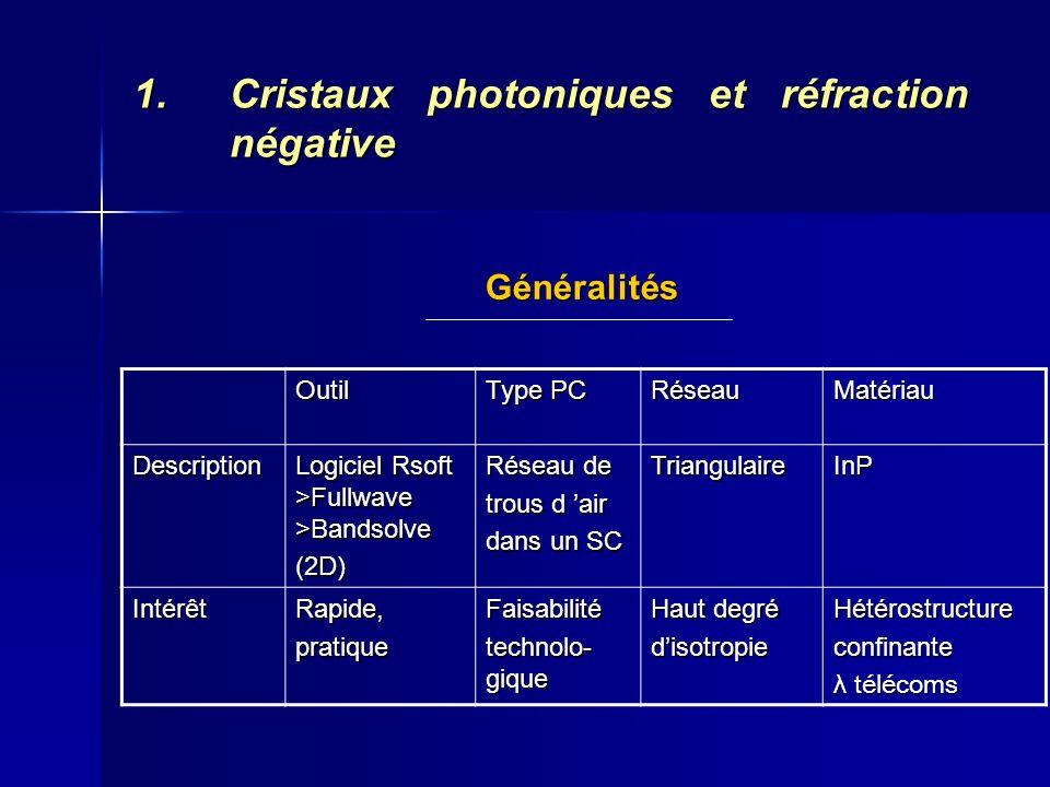 1.Cristaux photoniques et réfraction négative Structure de bande Cellule unitaire Première zone de Brillouin