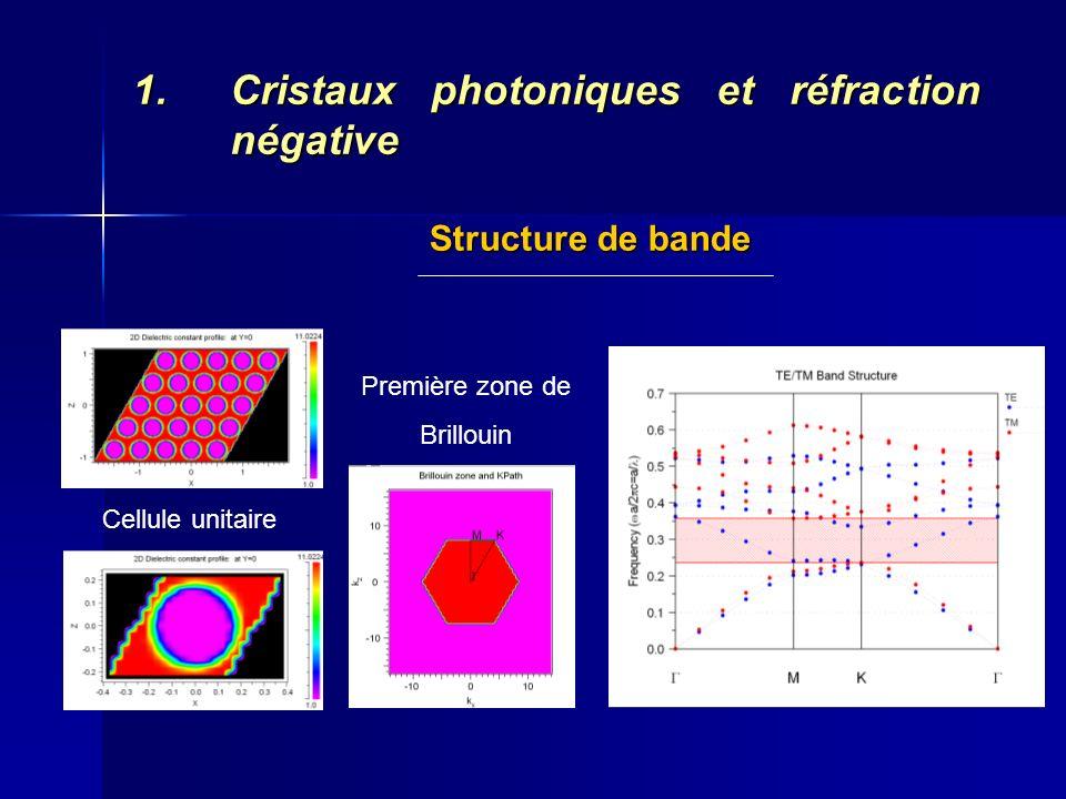1.Cristaux photoniques et réfraction négative Structure de bande TE Période ~ 495 nm Diamètre ~ 355 nm Taux remplissage en air : 47 % Extraction du n à partir des iso-fréquences : n ~ -1 à = 1.55 µm Inversion de la courbure en seconde bande : v g opposée à v
