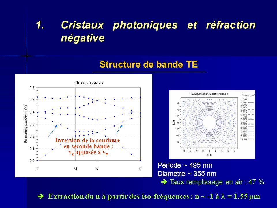 1.Cristaux photoniques et réfraction négative Structure de bande TE Période ~ 495 nm Diamètre ~ 355 nm Taux remplissage en air : 47 % Extraction du n
