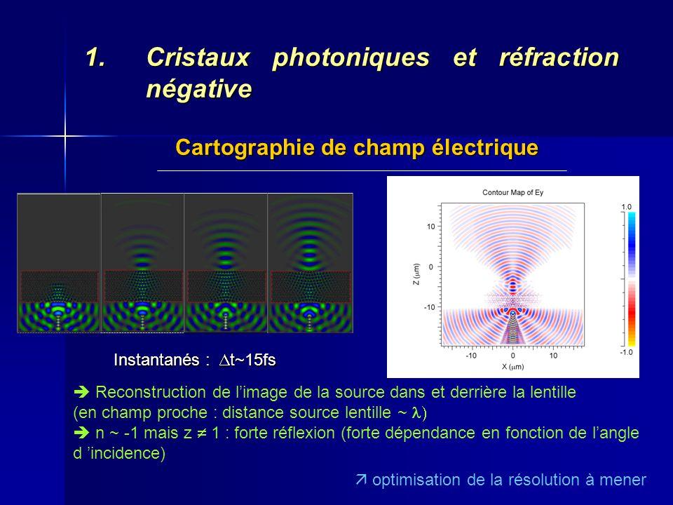 Instantanés : t~15fs 1.Cristaux photoniques et réfraction négative Cartographie de champ électrique Reconstruction de limage de la source dans et derr