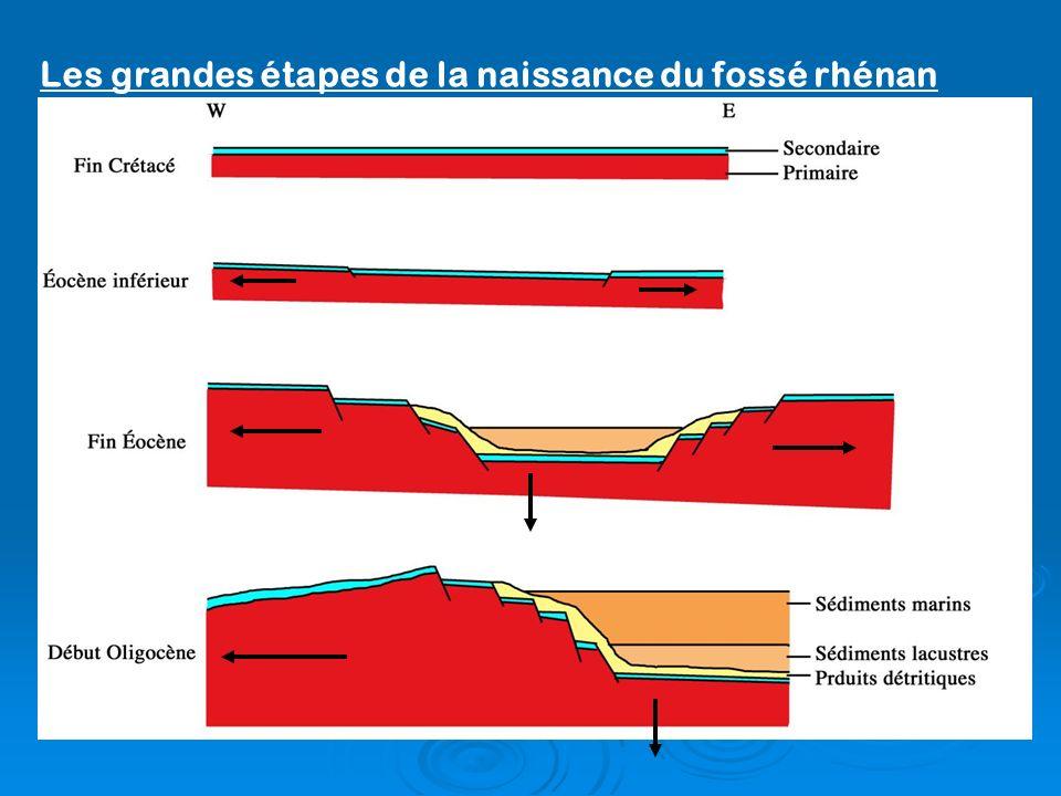Les grandes étapes de la naissance du fossé rhénan