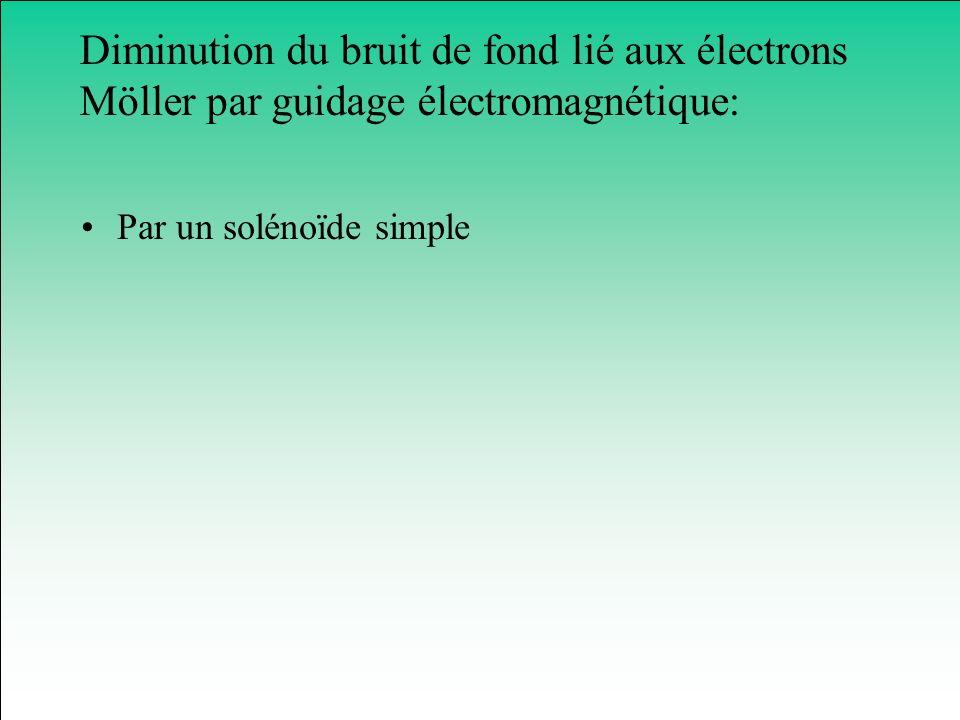 Diminution du bruit de fond lié aux électrons Möller par guidage électromagnétique: Par un solénoïde simple