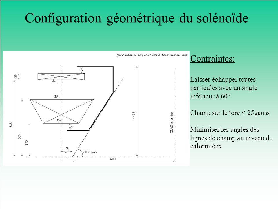 Configuration géométrique du solénoïde Contraintes: Laisser échapper toutes particules avec un angle inférieur à 60° Champ sur le tore < 25gauss Minim