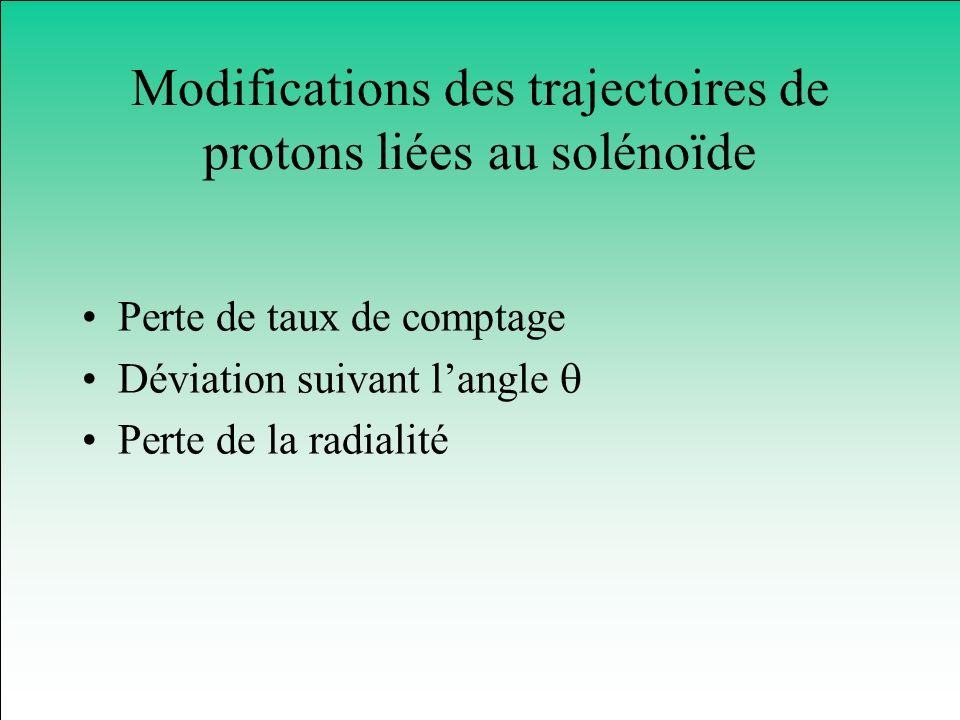 Modifications des trajectoires de protons liées au solénoïde Perte de taux de comptage Déviation suivant langle Perte de la radialité