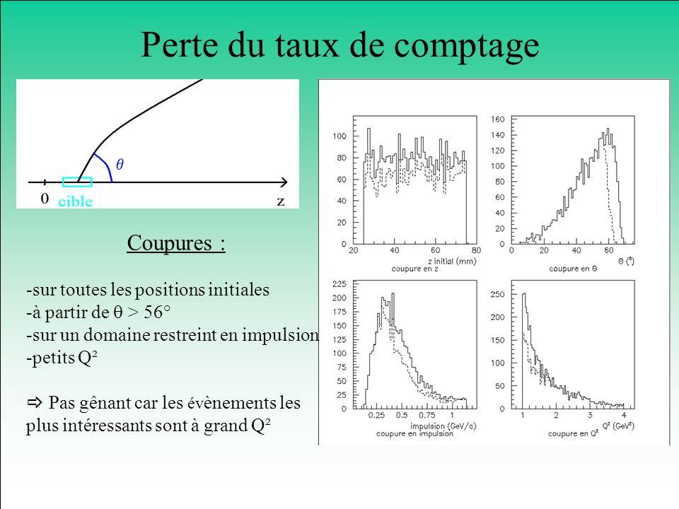Perte du taux de comptage Coupures : -sur toutes les positions initiales -à partir de > 56° -sur un domaine restreint en impulsion -petits Q² Pas gêna