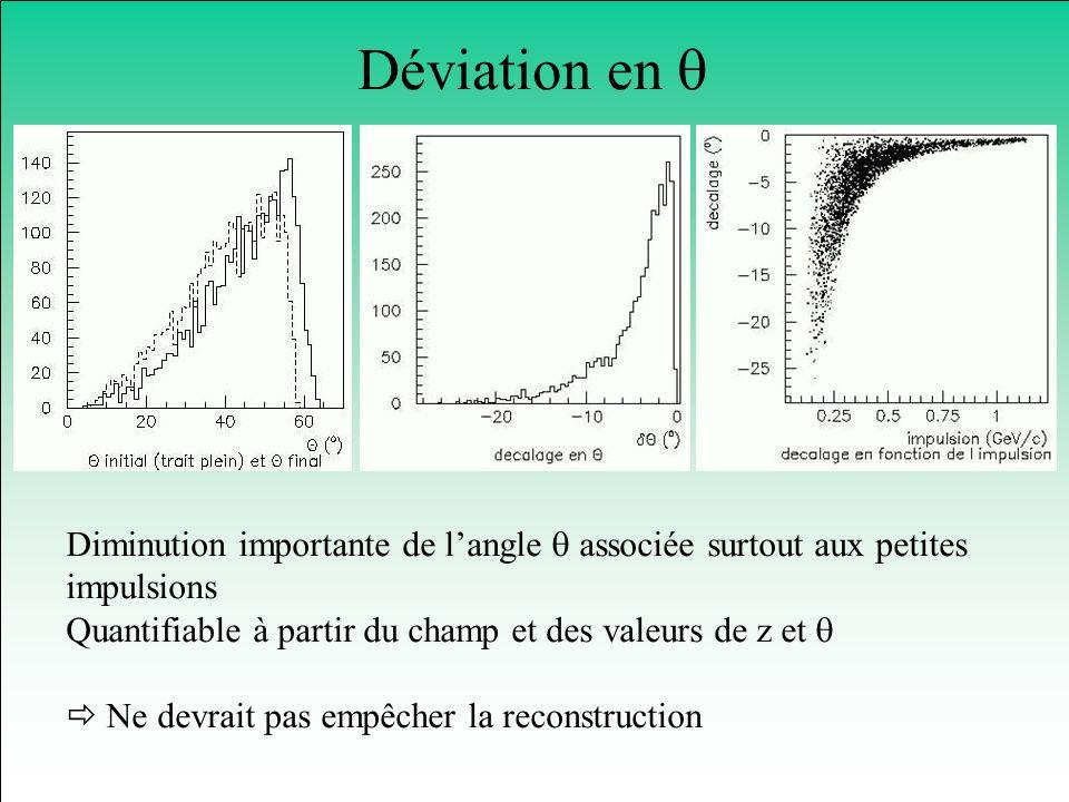 Déviation en Diminution importante de langle associée surtout aux petites impulsions Quantifiable à partir du champ et des valeurs de z et Ne devrait