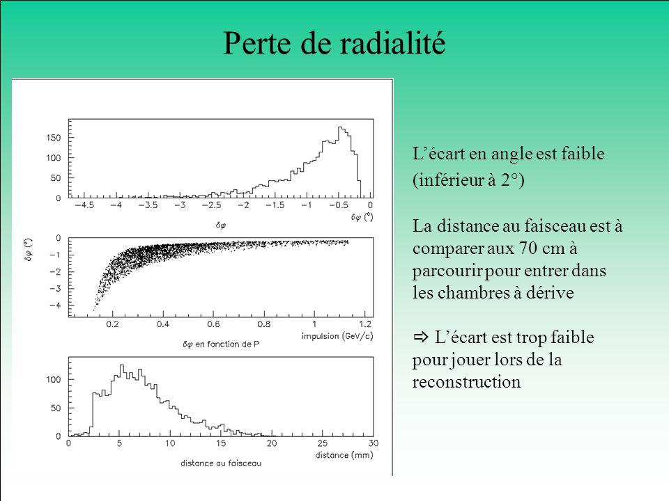 Perte de radialité Lécart en angle est faible (inférieur à 2°) La distance au faisceau est à comparer aux 70 cm à parcourir pour entrer dans les chamb