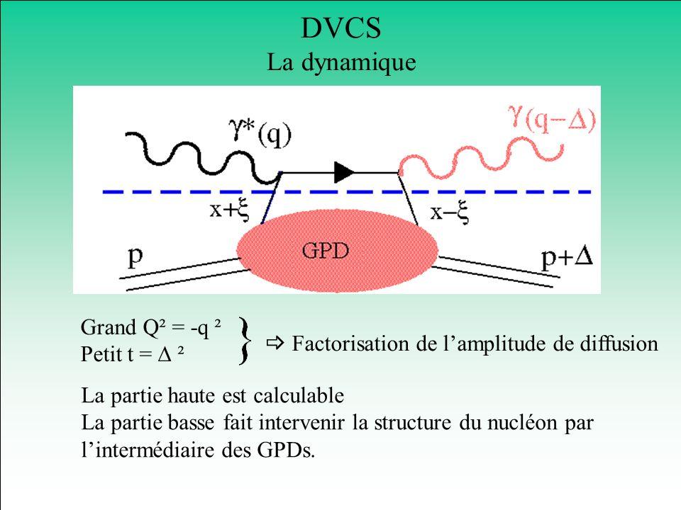 DVCS La dynamique Grand Q² = -q ² Petit t = ² Factorisation de lamplitude de diffusion La partie haute est calculable La partie basse fait intervenir