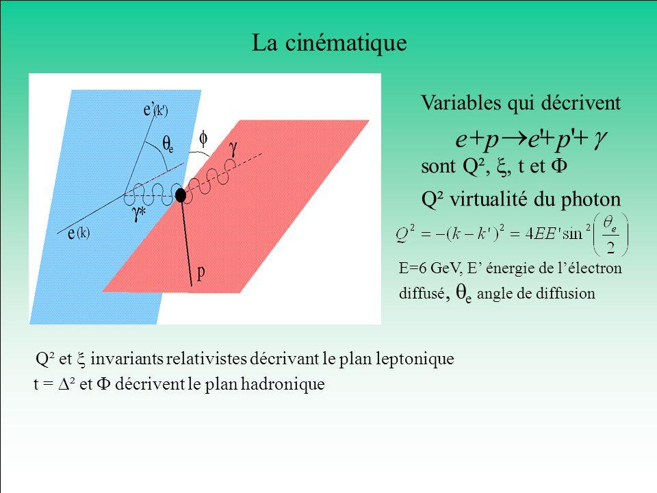 La cinématique ' 'pepe Variables qui décrivent t = ² et décrivent le plan hadronique sont Q²,, t et Q² virtualité du photon E=6 GeV, E énergie de léle