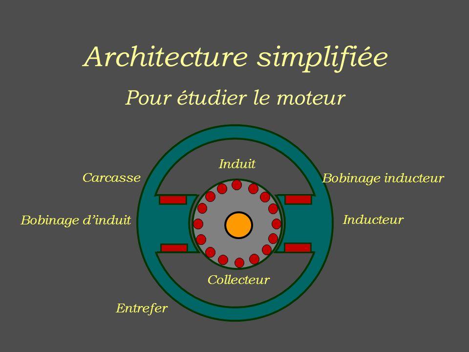 Architecture simplifiée Pour étudier le moteur Induit Inducteur Bobinage inducteur Bobinage dinduit Carcasse Entrefer Collecteur