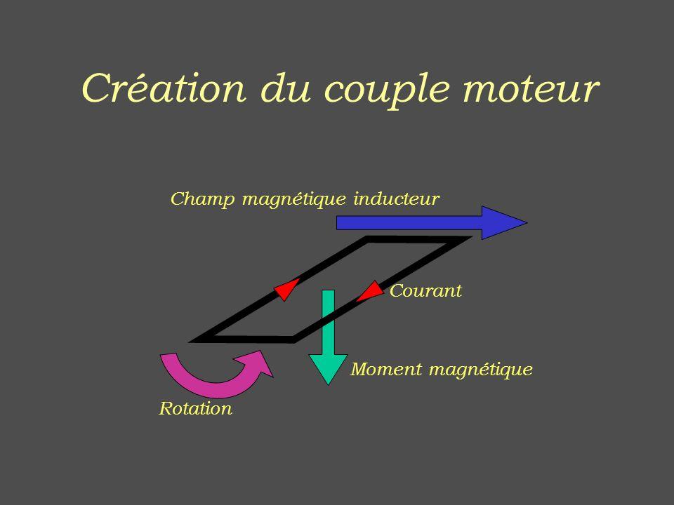 Création du couple moteur Courant Moment magnétique Champ magnétique inducteur Rotation