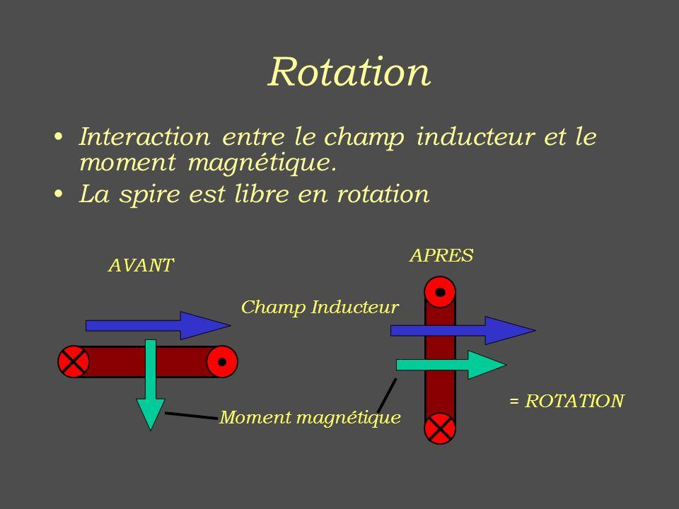 Interaction entre le champ inducteur et le moment magnétique. La spire est libre en rotation Champ Inducteur Moment magnétique AVANT APRES = ROTATION