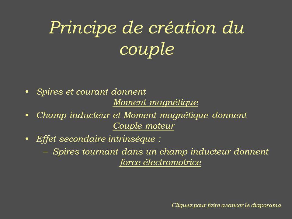 Principe de création du couple Spires et courant donnent Moment magnétique Champ inducteur et Moment magnétique donnent Couple moteur Effet secondaire