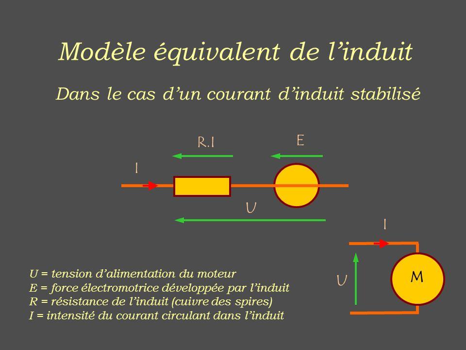 Modèle équivalent de linduit Dans le cas dun courant dinduit stabilisé U E R.I I U = tension dalimentation du moteur E = force électromotrice développ