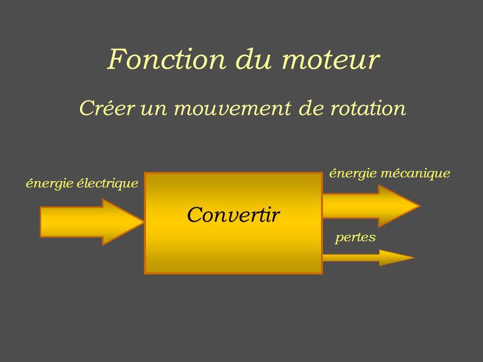 Fonction du moteur Créer un mouvement de rotation énergie électrique énergie mécanique pertes Convertir