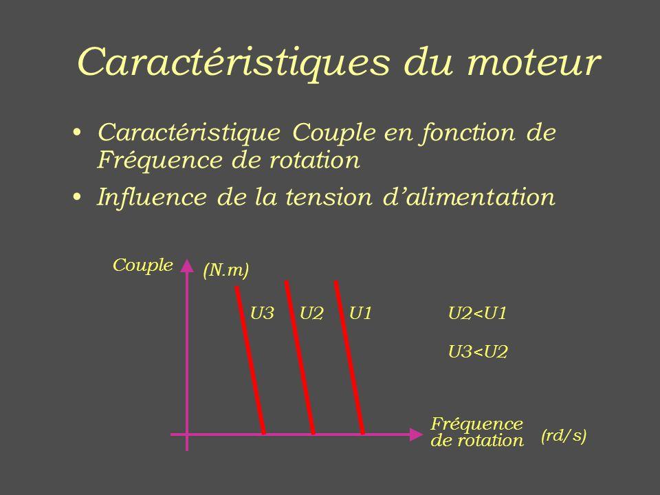 Caractéristiques du moteur Caractéristique Couple en fonction de Fréquence de rotation Influence de la tension dalimentation Couple U1U2<U1 U3<U2 U2U3