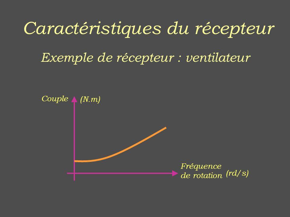 Caractéristiques du récepteur Exemple de récepteur : ventilateur Couple (N.m) Fréquence de rotation (rd/s)