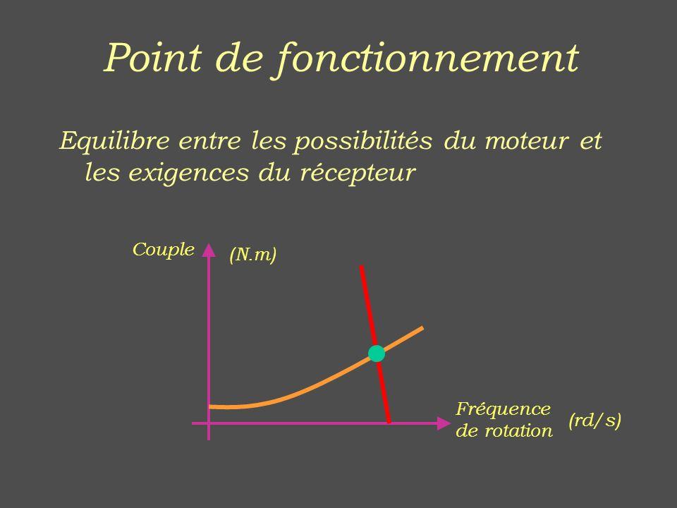 Point de fonctionnement Equilibre entre les possibilités du moteur et les exigences du récepteur Couple Fréquence de rotation (N.m) (rd/s)