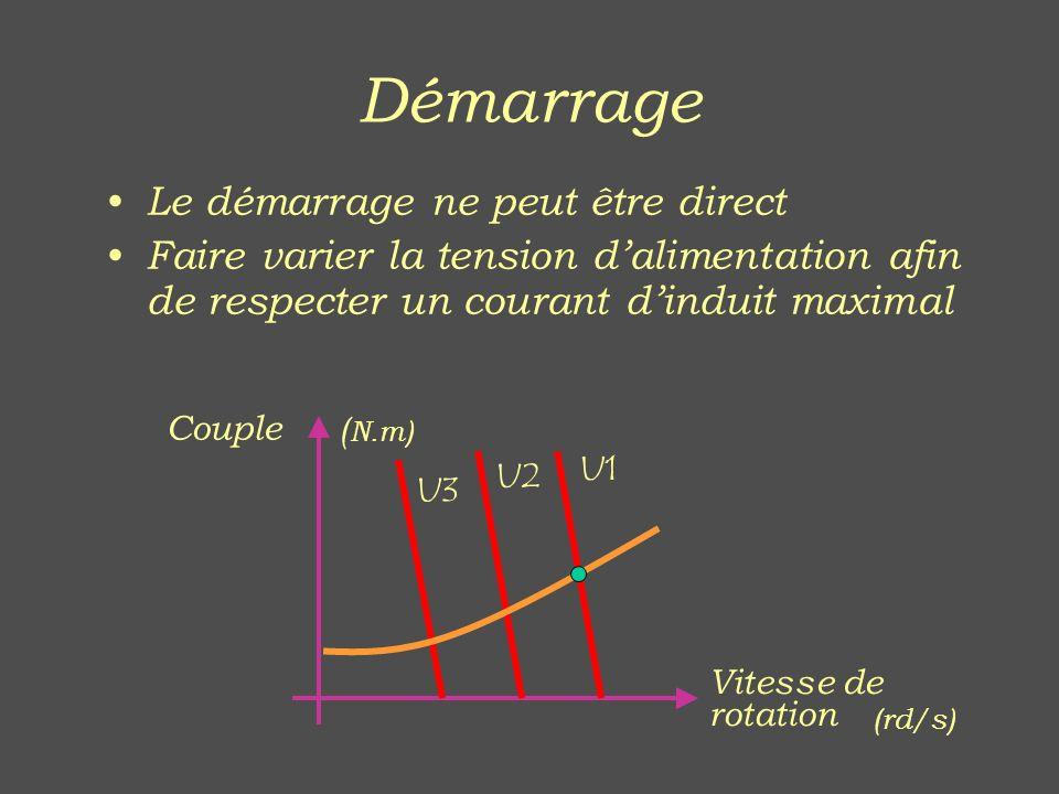 Démarrage Le démarrage ne peut être direct Faire varier la tension dalimentation afin de respecter un courant dinduit maximal Couple U1 U2 U3 ( N.m) V