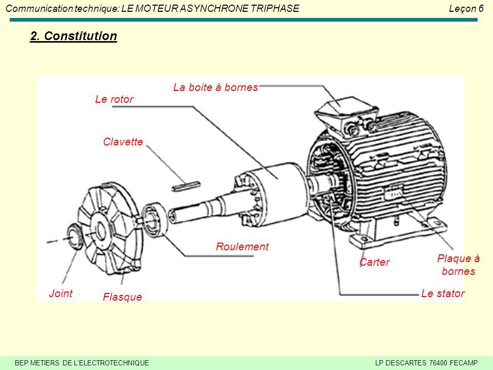 BEP METIERS DE LELECTROTECHNIQUELP DESCARTES 76400 FECAMP Communication technique: LE MOTEUR ASYNCHRONE TRIPHASE Leçon 6 Exercice N°3 : Un moteur asynchrone triphasé porte entre autres indication 400/690V.