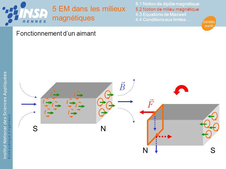 STPI/RG mai10 NS SN Fonctionnement dun aimant 5 EM dans les milieux magnétiques 5.1 Notion de dipôle magnétique 5.2 Notion de milieu magnétique 4.3 Equations de Maxwell 4.4 Conditions aux limites …