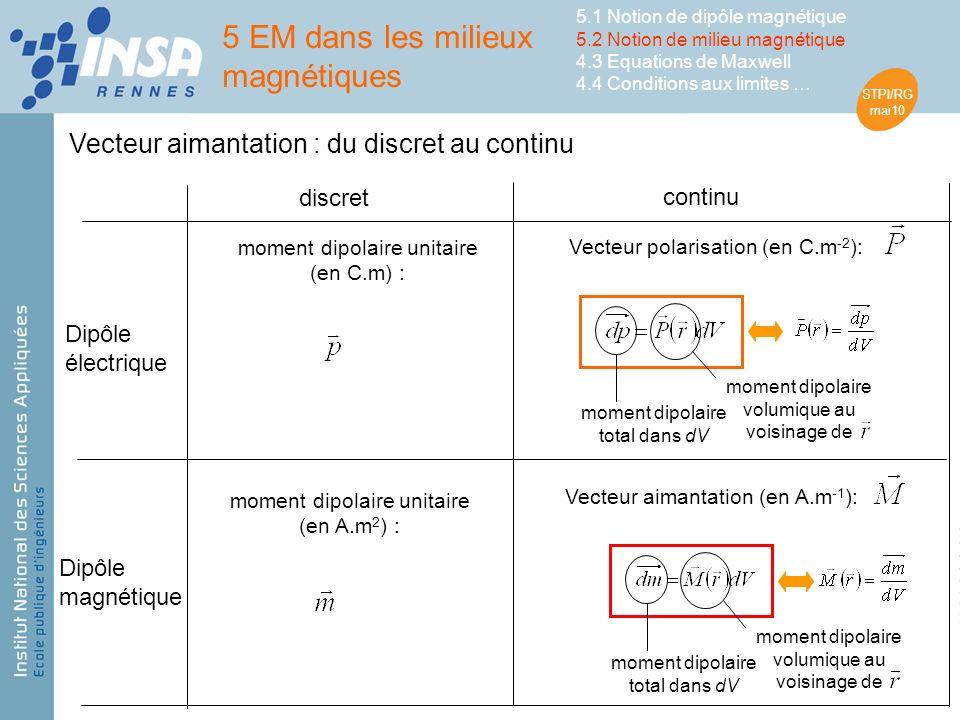 STPI/RG mai10 Vecteur aimantation : du discret au continu Dipôle électrique Dipôle magnétique discret continu moment dipolaire unitaire (en C.m) : Vecteur polarisation (en C.m -2 ): moment dipolaire total dans dV moment dipolaire volumique au voisinage de moment dipolaire total dans dV moment dipolaire volumique au voisinage de moment dipolaire unitaire (en A.m 2 ) : Vecteur aimantation (en A.m -1 ): 5 EM dans les milieux magnétiques 5.1 Notion de dipôle magnétique 5.2 Notion de milieu magnétique 4.3 Equations de Maxwell 4.4 Conditions aux limites …