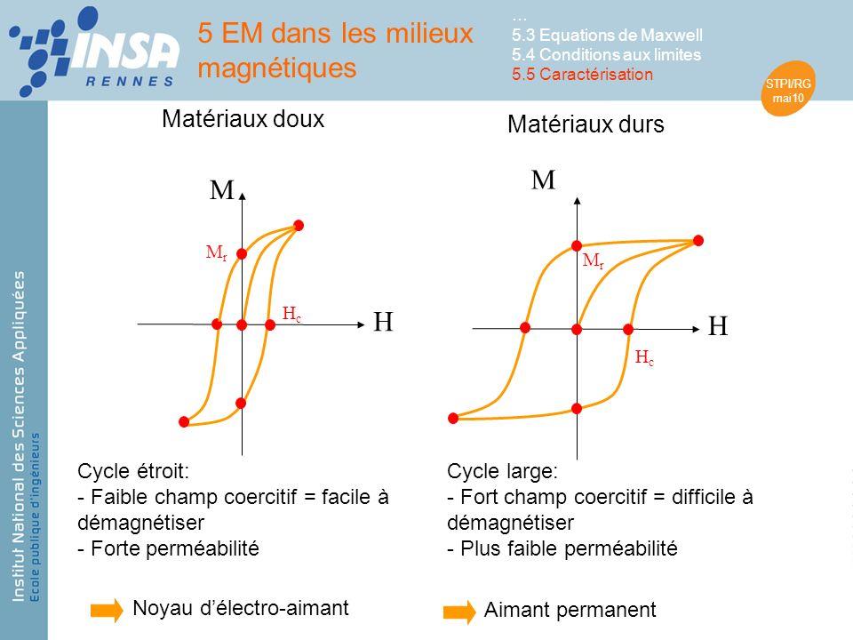 STPI/RG mai10 H M MrMr HcHc H M MrMr HcHc Matériaux doux Matériaux durs Cycle étroit: - Faible champ coercitif = facile à démagnétiser - Forte perméabilité Cycle large: - Fort champ coercitif = difficile à démagnétiser - Plus faible perméabilité Noyau délectro-aimant Aimant permanent 5 EM dans les milieux magnétiques … 5.3 Equations de Maxwell 5.4 Conditions aux limites 5.5 Caractérisation