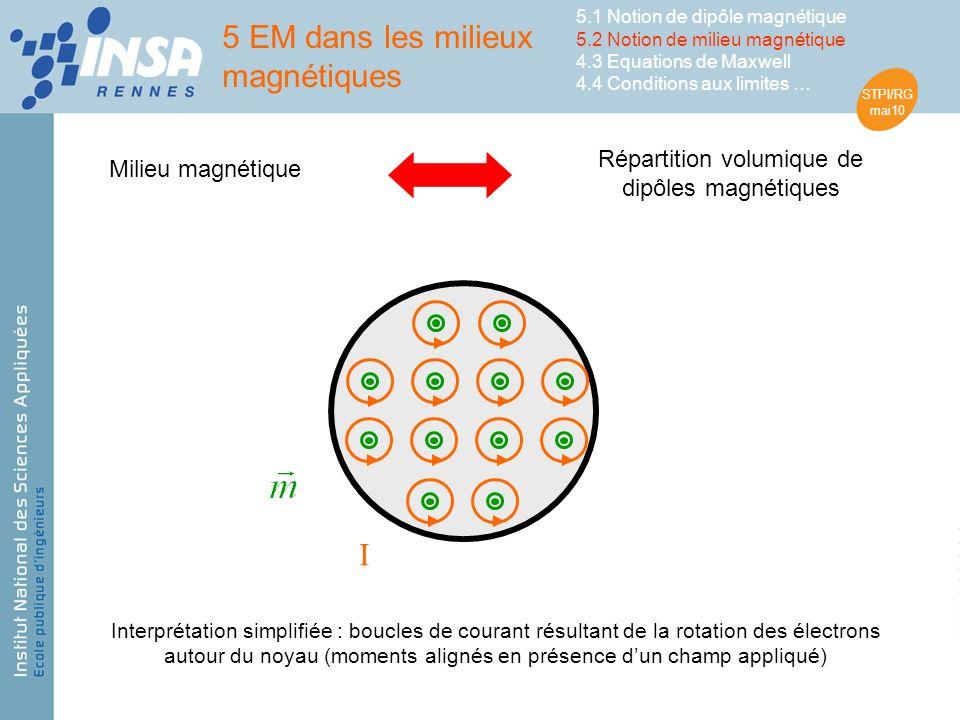 STPI/RG mai10 Milieu magnétique Répartition volumique de dipôles magnétiques I Interprétation simplifiée : boucles de courant résultant de la rotation des électrons autour du noyau (moments alignés en présence dun champ appliqué) 5 EM dans les milieux magnétiques 5.1 Notion de dipôle magnétique 5.2 Notion de milieu magnétique 4.3 Equations de Maxwell 4.4 Conditions aux limites …