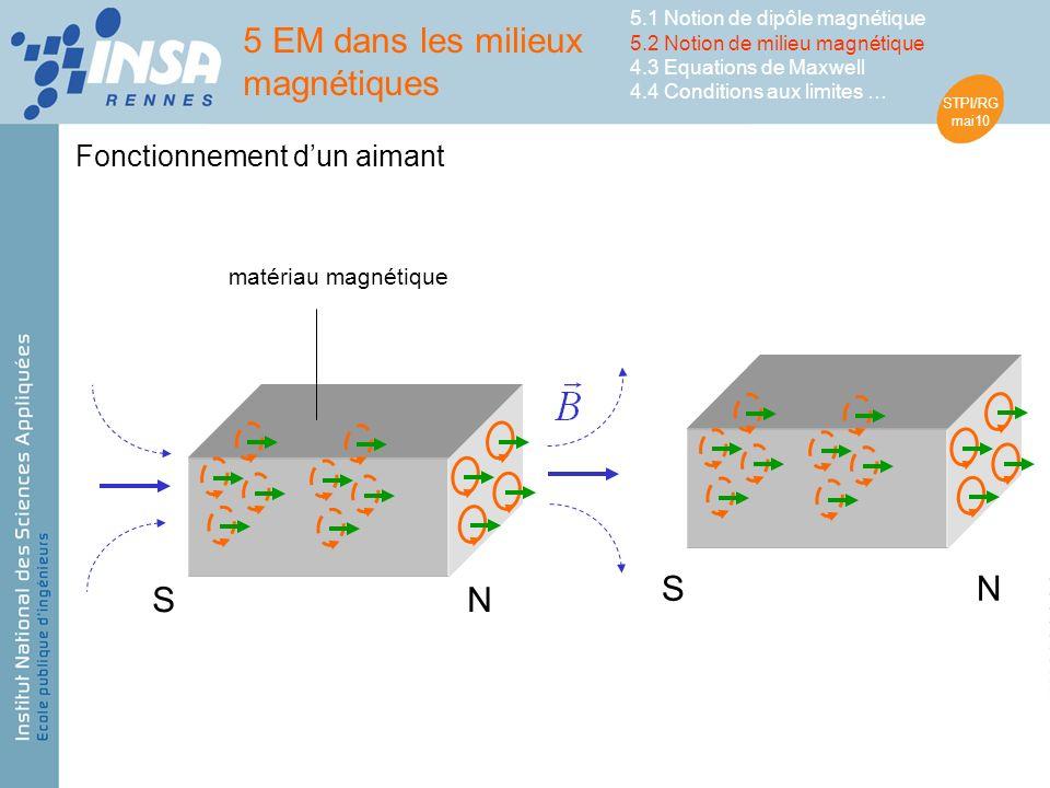 STPI/RG mai10 Fonctionnement dun aimant matériau magnétique NS NS 5 EM dans les milieux magnétiques 5.1 Notion de dipôle magnétique 5.2 Notion de milieu magnétique 4.3 Equations de Maxwell 4.4 Conditions aux limites …