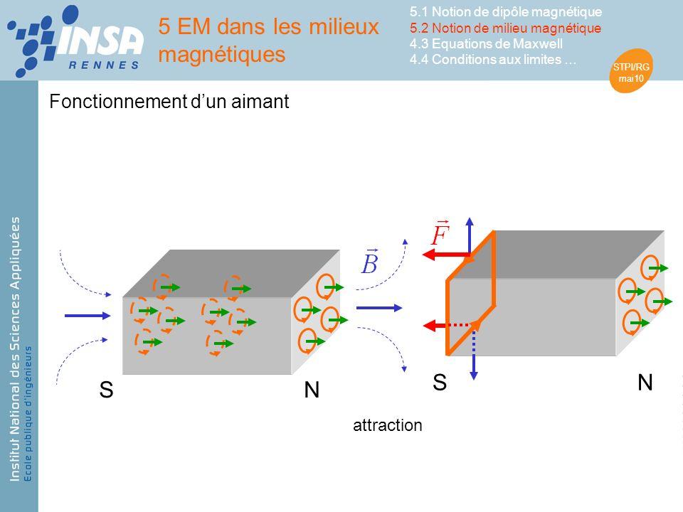 STPI/RG mai10 attraction NS NS Fonctionnement dun aimant 5 EM dans les milieux magnétiques 5.1 Notion de dipôle magnétique 5.2 Notion de milieu magnétique 4.3 Equations de Maxwell 4.4 Conditions aux limites …