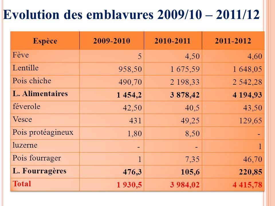 Evolution des emblavures 2009/10 – 2011/12