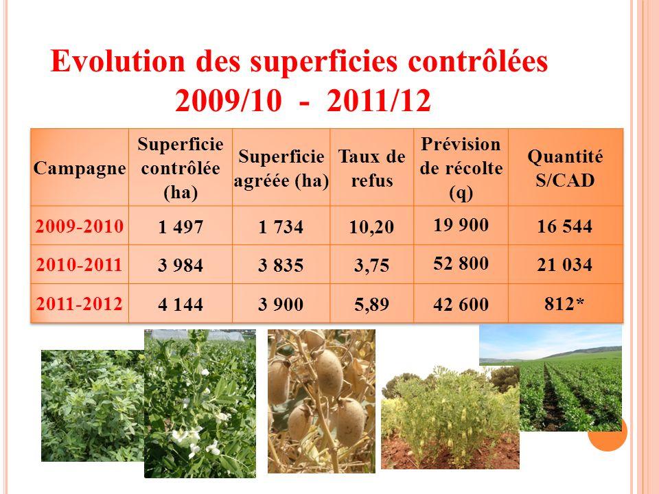 Evolution des superficies contrôlées 2009/10 - 2011/12