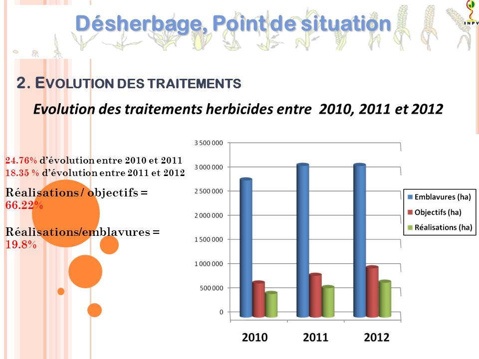 Evolution des traitements herbicides entre 2010, 2011 et 2012 24.76% dévolution entre 2010 et 2011 18.35 % dévolution entre 2011 et 2012 Réalisations / objectifs = 66.22% Réalisations/emblavures = 19.8% 2.