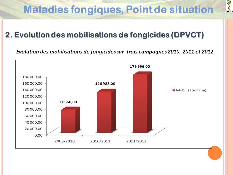 2. Evolution des mobilisations de fongicides (DPVCT) Evolution des mobilisations de fongicides sur trois campagnes 2010, 2011 et 2012 Maladies fongiqu
