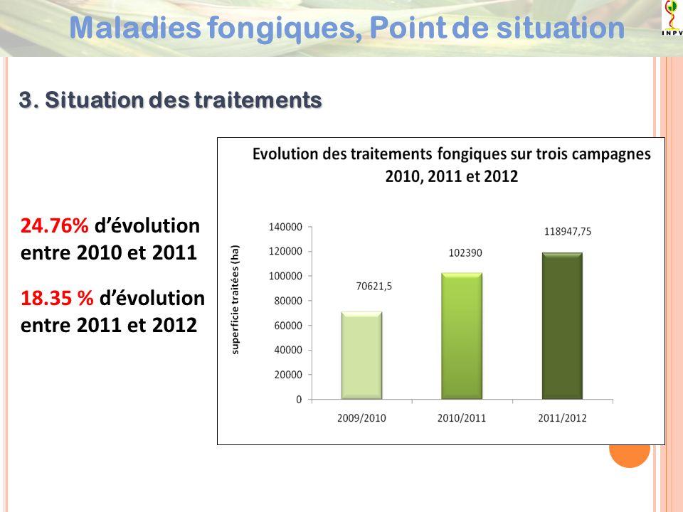 3. Situation des traitements 24.76% dévolution entre 2010 et 2011 18.35 % dévolution entre 2011 et 2012 Maladies fongiques, Point de situation