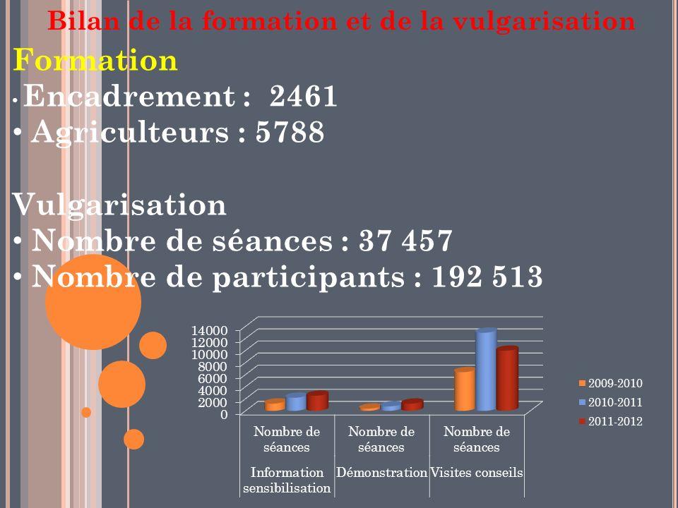 Bilan de la formation et de la vulgarisation Formation Encadrement : 2461 Agriculteurs : 5788 Vulgarisation Nombre de séances : 37 457 Nombre de participants : 192 513