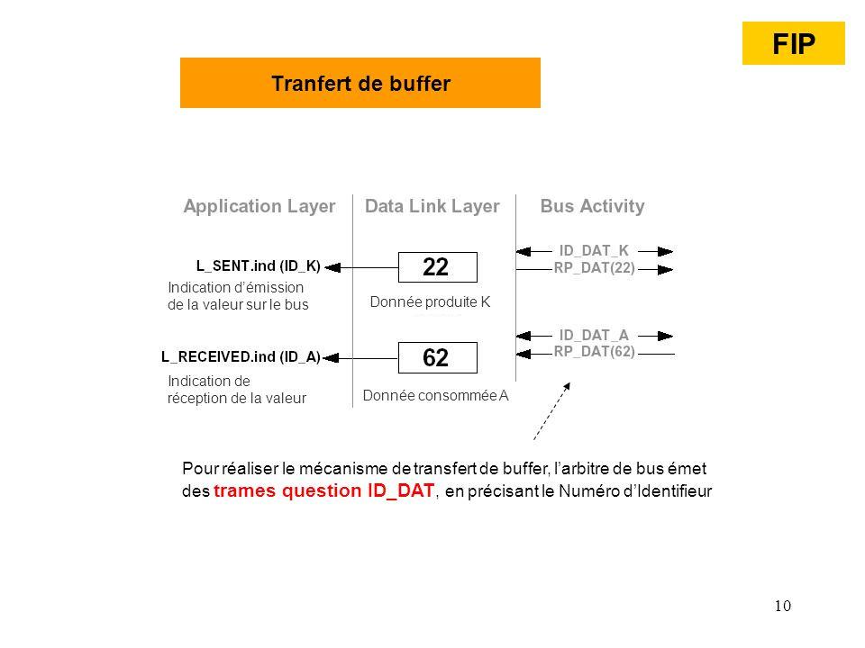 10 Pour réaliser le mécanisme de transfert de buffer, larbitre de bus émet des trames question ID_DAT, en précisant le Numéro dIdentifieur FIP Tranfer