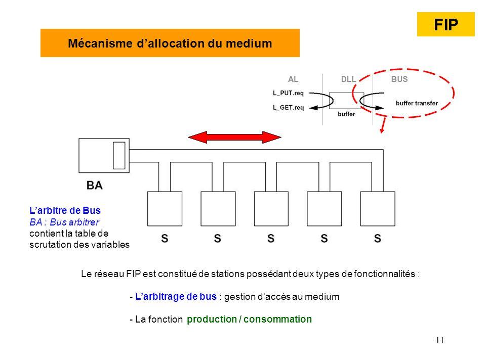 11 Mécanisme dallocation du medium Le réseau FIP est constitué de stations possédant deux types de fonctionnalités : - Larbitrage de bus : gestion dac