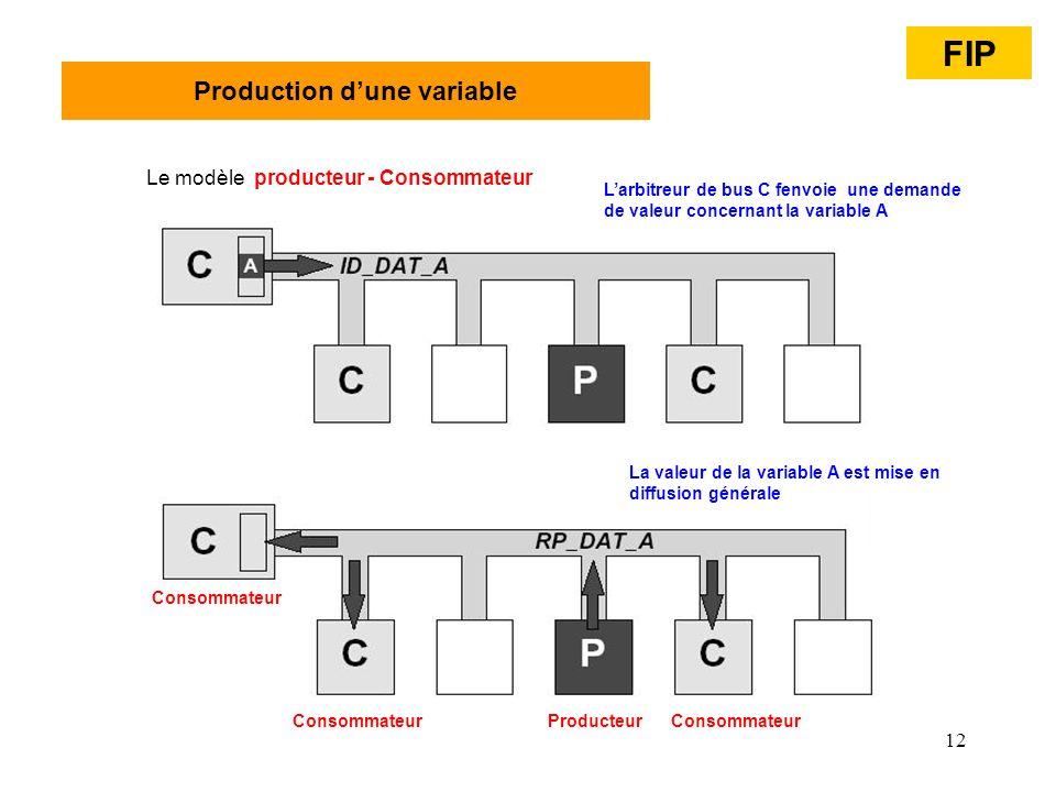 12 Production dune variable Le modèle producteur - Consommateur FIP Larbitreur de bus C fenvoie une demande de valeur concernant la variable A La vale