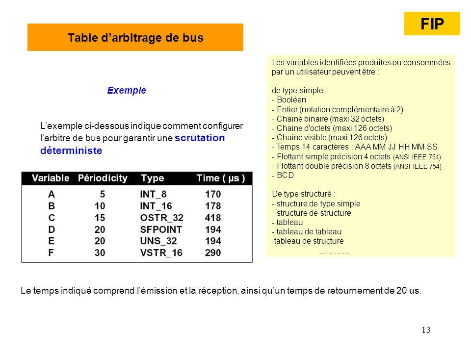 13 Table darbitrage de bus Lexemple ci-dessous indique comment configurer larbitre de bus pour garantir une scrutation déterministe Exemple Le temps i