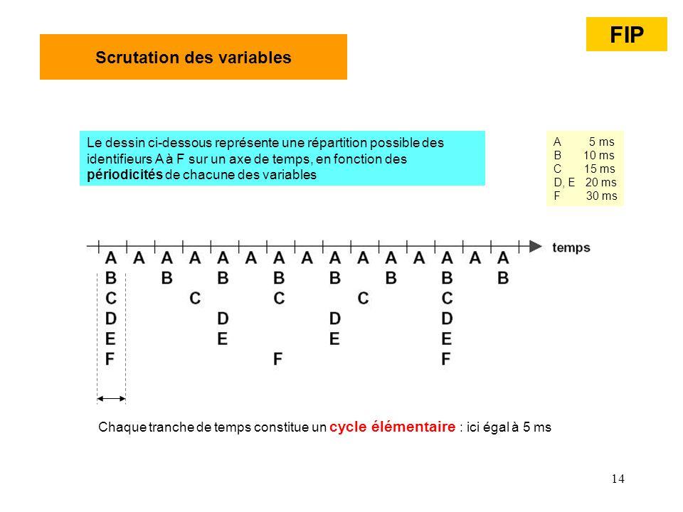 14 Scrutation des variables Le dessin ci-dessous représente une répartition possible des identifieurs A à F sur un axe de temps, en fonction des pério